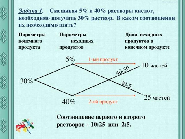 40-30 30-5 Задача 1 .  Смешивая 5% и 40% растворы кислот, необходимо получить 30% раствор. В каком соотношении их необходимо взять?   Параметры исходных продуктов Доли исходных продуктов в конечном продукте Параметры конечного продукта  5% 1-ый продукт  10 частей 30% 25 частей 40% 2-ой продукт Соотношение первого и второго растворов – 10:25 или 2:5.