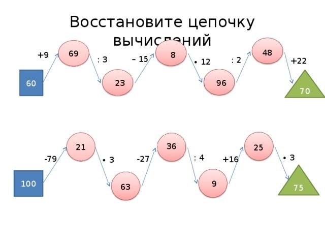 Восстановите цепочку вычислений 69 48 8 +9 – 15 : 3 : 2 +22 ∙ 12 70 60 96 23 21 36 25 : 4 ∙ 3 -79 -27 +16 ∙ 3 75 100 9 63