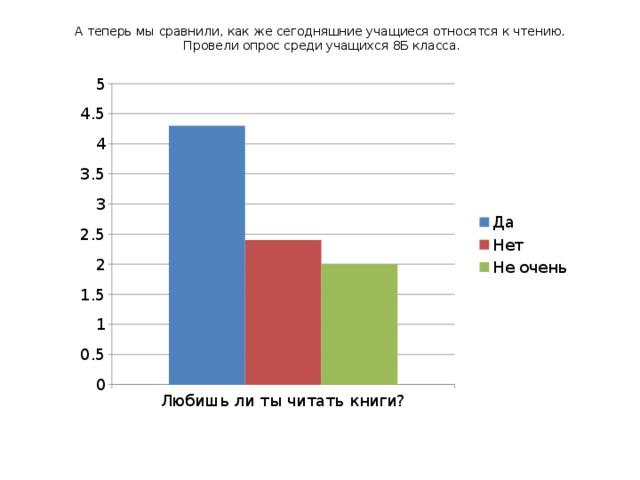 А теперь мы сравнили, как же сегодняшние учащиеся относятся к чтению.  Провели опрос среди учащихся 8Б класса.
