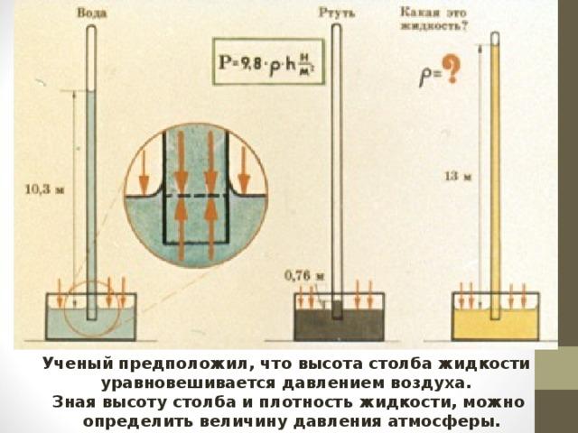 Ученый предположил, что высота столба жидкости уравновешивается давлением воздуха. Зная высоту столба и плотность жидкости, можно  определить величину давления атмосферы.