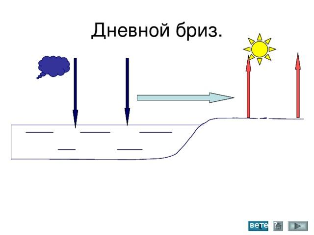 +20  - Д.Н  - Д.Н  - Д.Н  + Д.В.  + Д.В.  + Д.В. +18 +18 +18 1.Какая часть земной поверхности днем нагрета сильнее? 2.Что происходит с воздухом над сушей? 3.Куда он движется? 4. Где опускается? 5.Как распределяется давление? 6. Куда дует ветер?