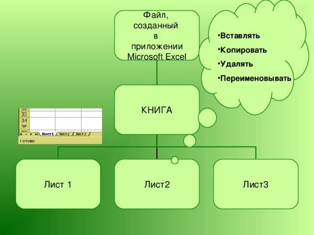 Файл, созданный в приложении Microsoft Excel Вставлять Копировать Удалять Переименовывать КНИГА Лист 1 Лист2 Лист3