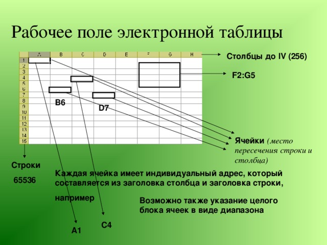 Рабочее поле электронной таблицы Столбцы до IV (256) F2:G 5 В6 D7 Ячейки (место пересечения строки и столбца) Строки 65536 Каждая ячейка имеет индивидуальный адрес, который составляется из заголовка столбца и заголовка строки, например Возможно также указание целого блока ячеек в виде диапазона С4 А1