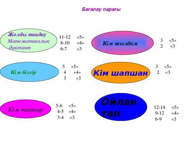 """Бағалау парағы Жолды таңдау Математикалық  диктант Кім жылдам 11-12 «5»  8-10 «4»  6-7 «3 3 «5» 2 «3 3 «5» Кім білгір 5 «5» Кім шапшан  4 «4»  2 «3  3 «3 Ойлан тап """" """" Кім тапқыр 5-6 «5»  4-5 «4»  3-4 «3 12-14 «5»  9-12 «4»  6-9 «3 20"""
