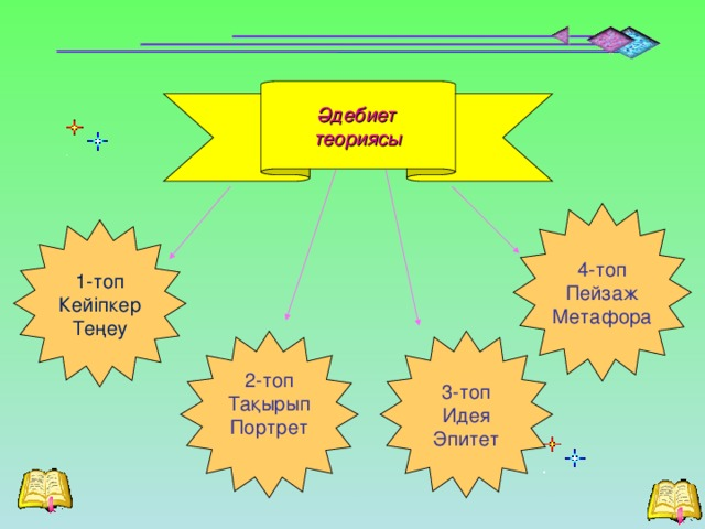 Әдебиет теориясы 4-топ Пейзаж Метафора 1-топ Кейіпкер Теңеу   3-топ Идея Эпитет 2-топ Тақырып Портрет