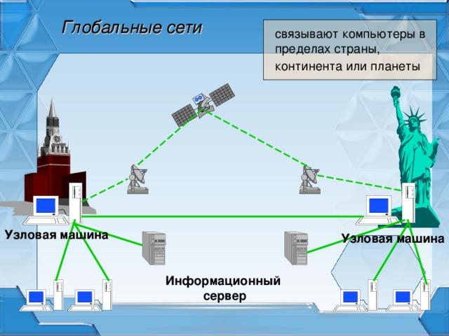 Глобальные сети связывают компьютеры в пределах страны, континента или планеты  Узловая машина Узловая машина Информационный сервер