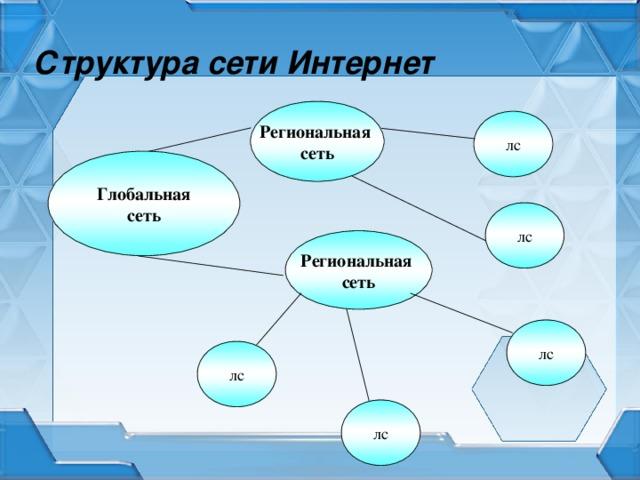 Структура сети Интернет Региональная сеть лс Глобальная сеть лс Региональная сеть лс лс лс