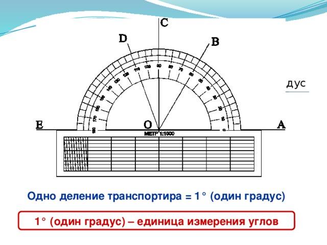 10 0 10 20 30 40 50 60 70 80 100 110 120 130 140 160 150 170 180 90 1 градус О Объяснить устройство транспортира, закрепить единицы измерения углов. Одно деление транспортира = 1 ° (один градус) 1 ° (один градус) – единица измерения углов