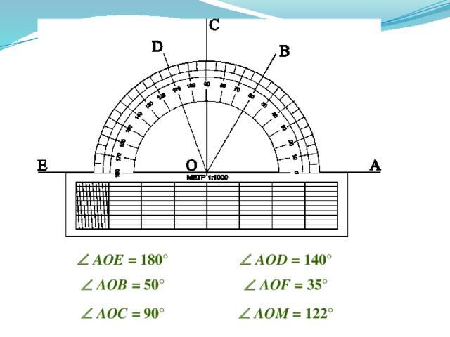 10 0 10 20 30 40 50 60 70 80 100 110 120 130 140 160 150 170 180 C M B 90 F D О  тренировочные упражнения на нахождение градусной меры угла   AOE = 180 °   AOD = 140 °   AOB = 50 °   AOF = 35 °   AOC = 90 °   AOM = 122 °