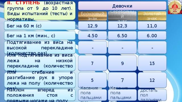 Девочки II. СТУПЕНЬ (возрастная группа от 9 до 10 лет). Виды испытаний (тесты) и нормативы. Серебряный Золотой Бронзовый знак знак знак 12,9 12,3 11,0 Бег на 60 м (с) 6.50 6.00 Бег на 1 км (мин., с) 4.50 - - - Подтягивание из виса на высокой перекладине (количество раз) Или подтягивание из виса лежа на низкой перекладине (количество раз) 7 9 15 5 7 12 Или сгибание и разгибание рук в упоре лежа на полу (количество раз) Наклон вперед из положения стоя с прямыми ногами на полу Касание пола пальцами рук Касание пола пальцами рук Достать пол ладонями