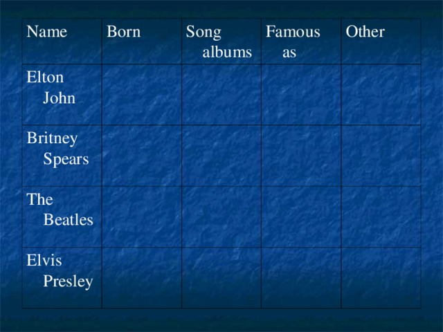 Name Born Elton John Song albums Britney Spears Famous as The Beatles Other Elvis Presley