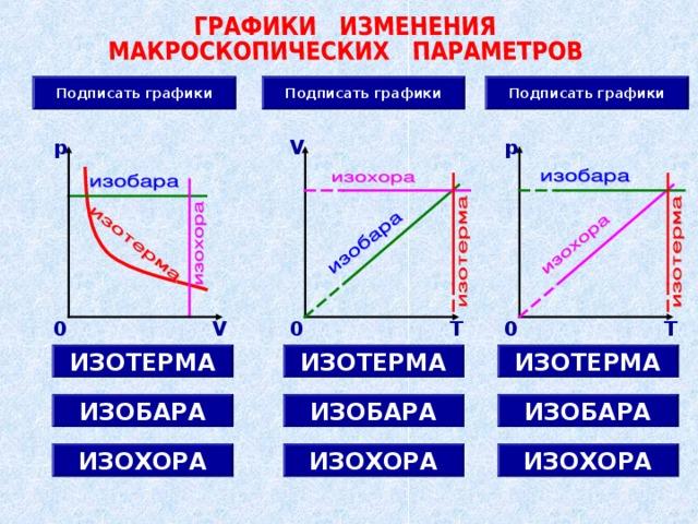 Подписать графики Подписать графики Подписать графики p V p 0 T 0 T 0 V ИЗОТЕРМА ИЗОТЕРМА ИЗОТЕРМА ИЗОБАРА ИЗОБАРА ИЗОБАРА ИЗОХОРА ИЗОХОРА ИЗОХОРА 6