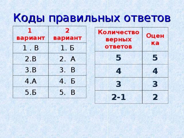 Коды правильных ответов 1 вариант 2 вариант 1 . В 1. Б В 2. А В 3. В А Б 4. Б 5. В Количество верных ответов Оценка 5 5 4 4 3 3 2-1 2
