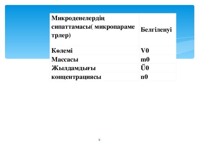Микроденелердің сипаттамасы( микропараметрлер)  Белгіленуі Көлемі V0 Массасы m0 Жылдамдығы Ű0 концентрациясы n0