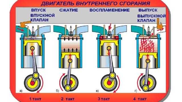 Такты в работе двигателя