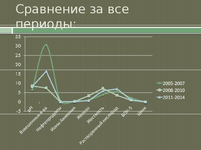 Сравнение за все периоды: