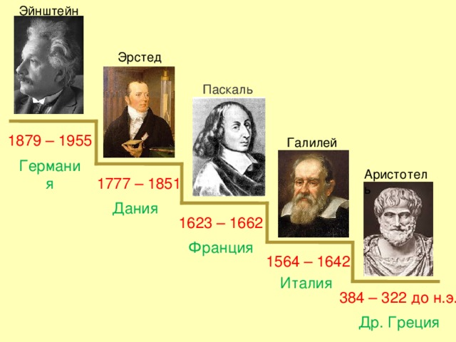 Эйнштейн Эрстед Паскаль 1879 – 1955 Галилей Германия Аристотель 1777 – 1851 Дания 1623 – 1662 Франция 1564 – 1642 Италия 384 – 322 до н.э. Др. Греция