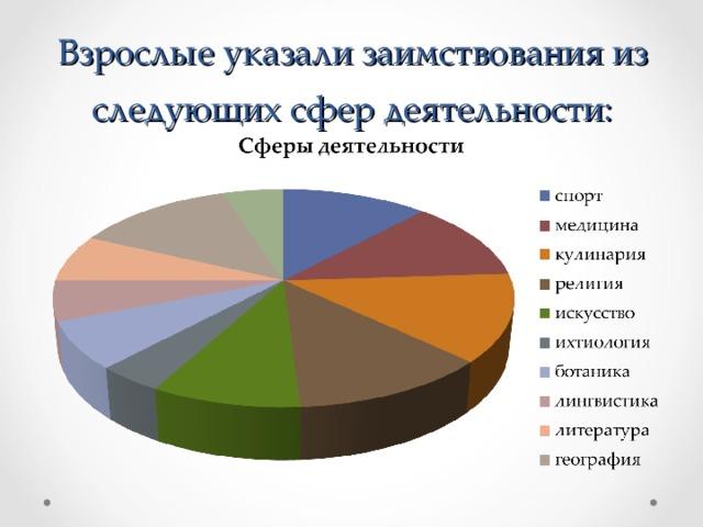 Взрослые указали заимствования из следующих сфер деятельности: