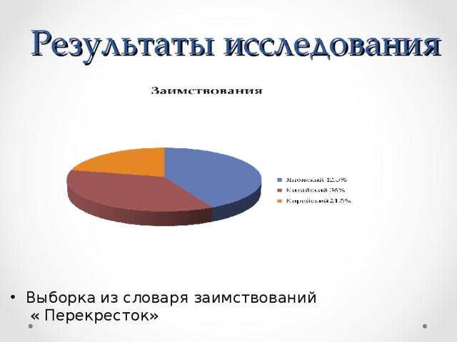 Результаты исследования Выборка  из словаря заимствований  « Перекресток»