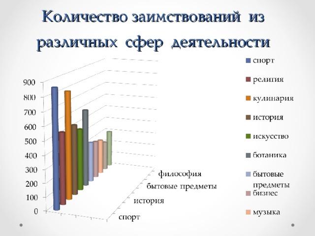 Количество заимствований из различных сфер деятельности
