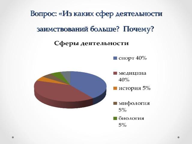 Вопрос: «Из каких сфер деятельности заимствований больше? Почему?