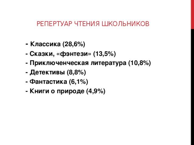 Репертуар чтения школьников - Классика (28,6%) - Сказки, «фэнтези» (13,5%) - Приключенческая литература (10,8%) - Детективы (8,8%) - Фантастика (6,1%) - Книги о природе (4,9%)