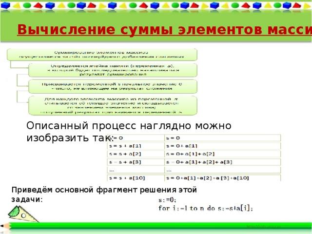 Вычисление суммы элементов массива Описанный процесс наглядно можно изобразить так: Приведём основной фрагмент решенияэтой задачи: