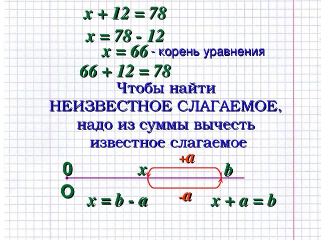 х + 12 = 78 х = 78 - 12 х = 66 - корень уравнения 66 + 12 = 78 Чтобы найти  НЕИЗВЕСТНОЕ СЛАГАЕМОЕ,  надо из суммы вычесть  известное слагаемое + a 0 x b О - a х = b - a х +  a = b