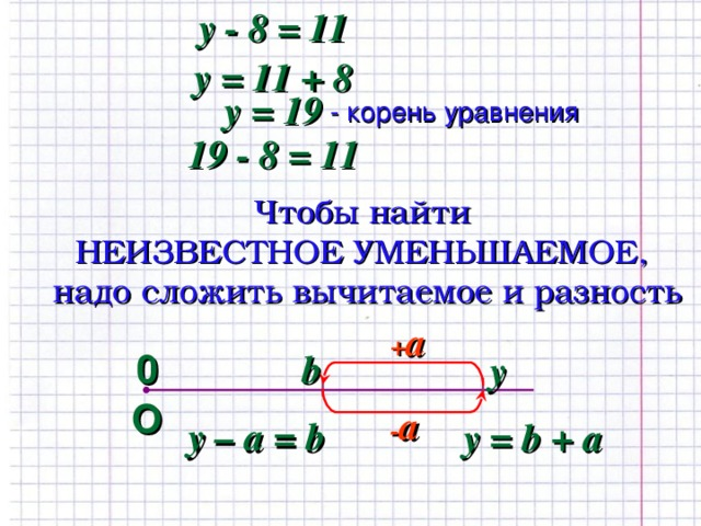 y  -  8 = 11 y = 11 + 8 y = 19 - корень уравнения 19  -  8 = 11 Чтобы найти  НЕИЗВЕСТНОЕ УМЕНЬШАЕМОЕ,  надо сложить вычитаемое и разность + a 0 b y О - a y  – a = b y  =  b + a