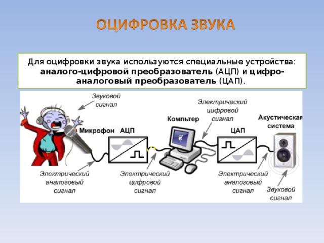 Для оцифровки звука используются специальные устройства: аналого-цифровой преобразователь (АЦП) и цифро-аналоговый преобразователь (ЦАП). Для того чтобы записать звук на какой-нибудь носитель, его нужно преобразовать в электрический сигнал. Это делается с помощью микрофона. Микрофоны имеют мембрану, которая колеблется под воздействием звуковых волн. К мембране присоединена катушка, перемещающаяся синхронно с мембраной в магнитном поле. В катушке возникает переменный электрический ток. Аналого-цифровой преобразователь (АЦП, англ. Analog-to-digital converter, ADC) — устройство, преобразующее входной аналоговый сигнал в дискретный код (цифровой сигнал). Обратное преобразование осуществляется при помощи ЦАП ( цифро-аналогового преобразователя , DAC). Аудиоадаптер (звуковая плата) - устройство, преобразующее электрические колебания звуковой частоты в числовой двоичный код и наоборот. 8