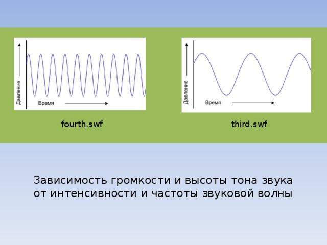 fourth.swf third.swf Человек воспринимает звуковые волны (колебания воздуха) с помощью слуха в форме звука различных громкости и тона. Чем больше интенсивность звуковой волны, тем громче звук, чем больше частота волны, тем выше тон звука. http://files.school-collection.edu.ru/dlrstore/506a314a-de73-4baa-ab73-01301cab2512/fourth.swf http://files.school-collection.edu.ru/dlrstore/c6d1defd-4693-46b9-9019-4545e99f9565/third.swf  Зависимость громкости и высоты тона звука от интенсивности и частоты звуковой волны