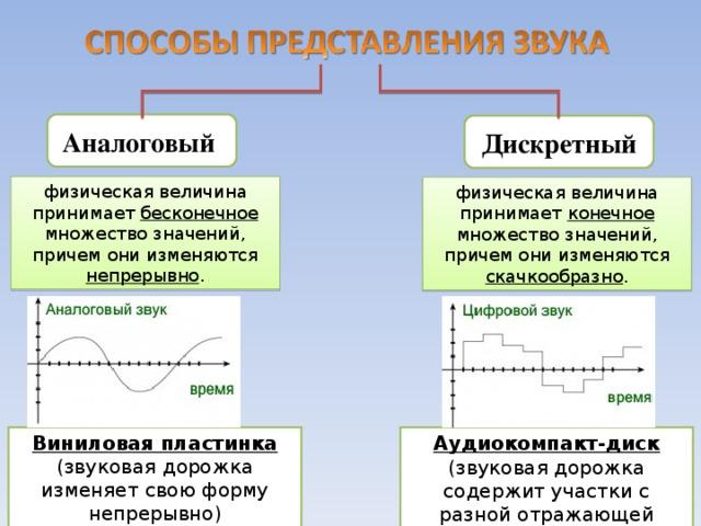 Аналоговый Дискретный физическая величина принимает бесконечное множество значений, причем они изменяются непрерывно . физическая величина принимает конечное множество значений, причем они изменяются скачкообразно . Виниловая пластинка  (звуковая дорожка изменяет свою форму непрерывно) Аудиокомпакт-диск  (звуковая дорожка содержит участки с разной отражающей способностью)