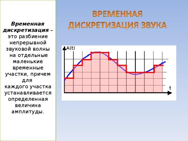 Временная дискретизация – это разбиение непрерывной звуковой волны  на отдельные маленькие временные участки, причем для каждого участка устанавливается определенная величина амплитуды. A(t) t Для того чтобы компьютер мог обрабатывать звук, непрерывный звуковой сигнал должен быть преобразован в цифровую дискретную форму с помощью временной дискретизации. Непрерывная звуковая волна разбивается на отдельные маленькие временные участки, для каждого такого участка устанавливается определенная величина интенсивности звука. Таким образом, непрерывная зависимость громкости звука от времени A(t) заменяется на дискретную последовательность уровней громкости. На графике это выглядит как замена гладкой кривой на последовательность