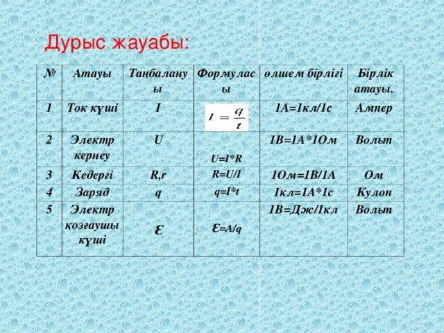 Дурыс жауабы: № Атауы 1 2 Таңбалануы Ток күші Формуласы 3 I Электр кернеу U Кедергі   өлшем бірлігі 4  U=I*R 1A=1кл/1c Бірлік атауы. R,r Заряд 5 Ампер 1B=1A*1Ом R=U/I q Электр қозғаушы күші 1Oм=1B/1A Вольт q=I*t  Ԑ  Ом 1кл=1A*1c  Ԑ =A/q Кулон 1B=Дж/1кл Вольт