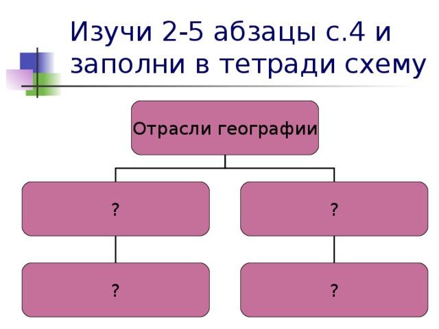 Изучи 2-5 абзацы с.4 и заполни в тетради схему Отрасли географии ? ? ? ?