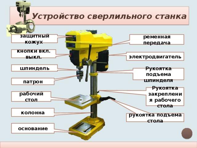 Устройство сверлильного станка ременная передача защитный кожух кнопки вкл. выкл. электродвигатель шпиндель Рукоятка подъема шпинделя патрон Рукоятка закрепления рабочего стола рабочий стол колонна рукоятка подъема стола основание