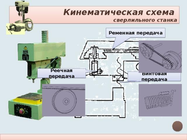 Кинематическая схема  сверлильного станка Ременная передача Реечная передача Винтовая передача