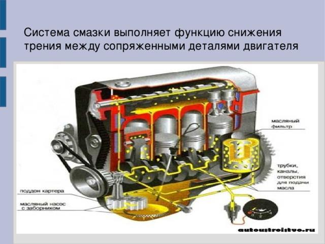 Система смазки выполняет функцию снижения трения между сопряженными деталями двигателя