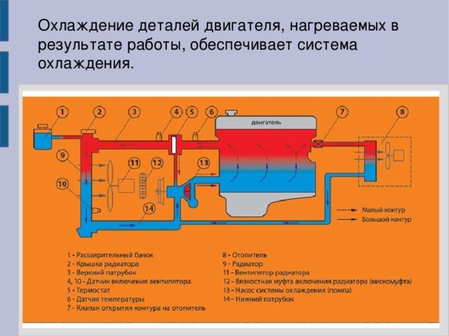 Охлаждение деталей двигателя, нагреваемых в результате работы, обеспечивает система охлаждения.