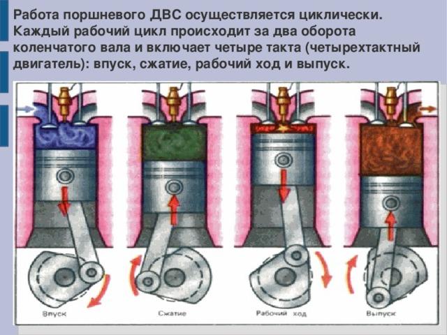 Работа поршневого ДВС осуществляется циклически. Каждый рабочий цикл происходит за два оборота коленчатого вала и включает четыре такта (четырехтактный двигатель): впуск, сжатие, рабочий ход и выпуск.