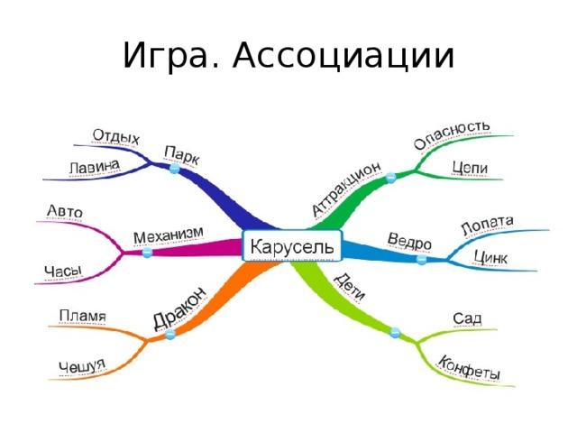 Картинка метод ассоциации