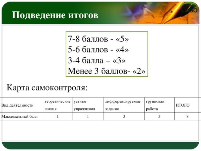 Подведение итогов 7-8 баллов - «5» 5-6 баллов - «4» 3-4 балла – «3» Менее 3 баллов- «2» Карта самоконтроля: Вид деятельности Максимальный балл теоретические знания устные упражнения 1 дифференцируемые задания 1 групповая работа 3 3 ИТОГО 8