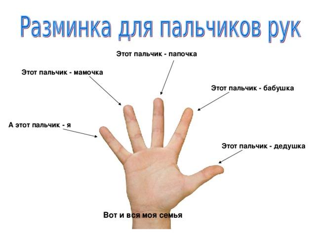 Этот пальчик - папочка Этот пальчик - мамочка Этот пальчик - бабушка А этот пальчик - я Этот пальчик - дедушка Вот и вся моя семья