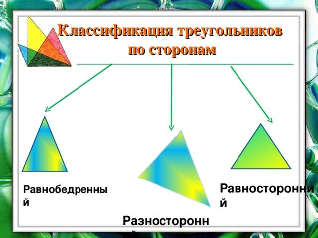 Классификация треугольников по сторонам Равносторонний Равнобедренный Разносторонний