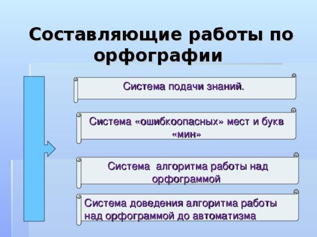 Составляющие работы по орфографии Система подачи знаний. Система «ошибкоопасных» мест и букв «мин» Система алгоритма работы над орфограммой Система доведения алгоритма работы над орфограммой до автоматизма