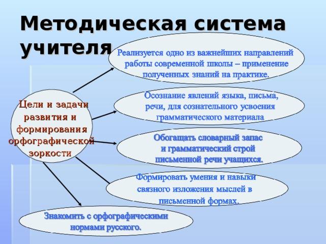 Методическая система учителя  Цели и задачи развития и формирования орфографической зоркости