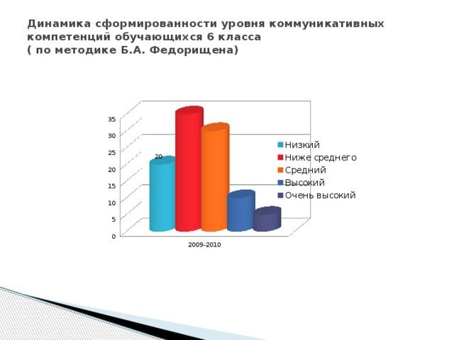 Динамика сформированности уровня коммуникативных компетенций обучающихся 6 класса  ( по методике Б.А. Федорищена)