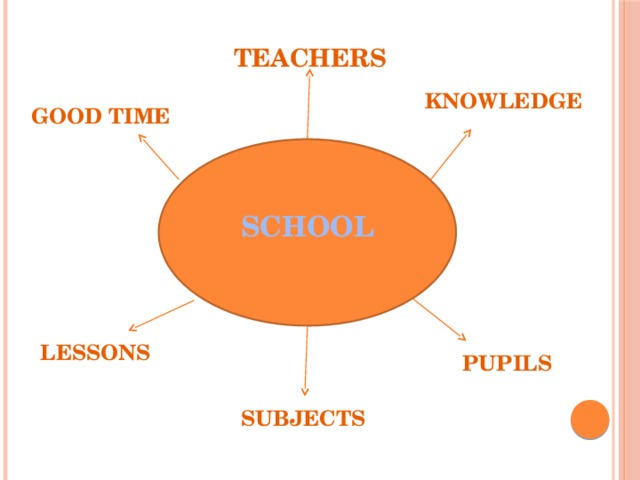 TEACHERS KNOWLEDGE GOOD TIME SCHOOL LESSONS  PUPILS SUBJECTS