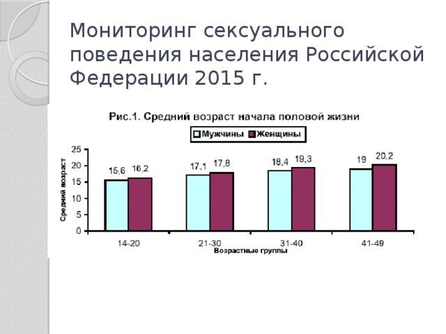 Мониторинг сексуального поведения населения Российской Федерации 2015 г.
