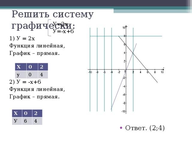 Решить систему графически:      У=2х     У=-х+6 1) У  =  2х Функция линейная, График  –  прямая. 2) У  =  -х+6 Функция линейная, График  –  прямая. Х у 0 2 0 4 Х У 0 2 6 4